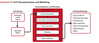 Characterization Accucell Cell Characterization And Modeling
