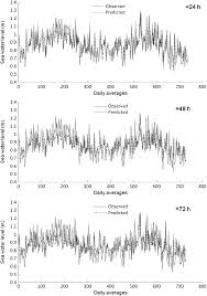 prediction of short term operational water levels using an