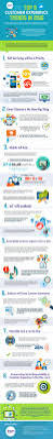 the top 8 customer experience trends in 2016 infographic the