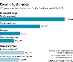 u s firms workers try to beat h 1b visa lottery system wsj