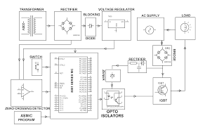 ac pwm control for induction motor m tech be project guidance