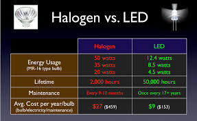 getting the most from your range hood halogen vs led light bulbs