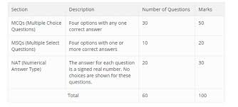 jam exam pattern 2016 how should i prepare for iit jam chemistry quora
