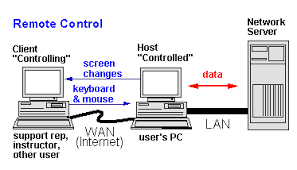 controlling definition remote node dictionary definition remote node defined