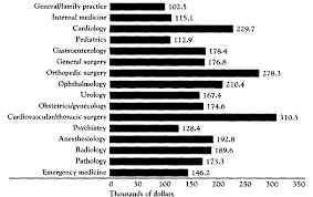 md salary analysis graphs and figures physician physiciansalary