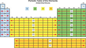 Element Table What Are Element Blocks On The Periodic Table