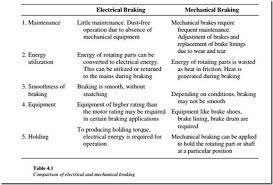 troubleshooting ac motors and starters motor braking methods