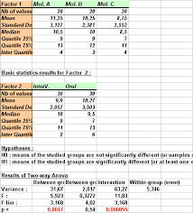 how to make anova table in excel ad science statel statistical softwares on excel two way anova