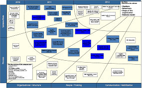 Mapping Tools Transformation Mapping U2013 Clear Concise Change Re Energizing