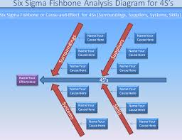 fishbone diagram fishbone analysis knowledge hills