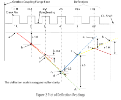 engine crankshaft deflection measurement
