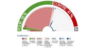 loi du mariage pour tous infographie mariage ce qu ont voté les députés