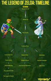 Internet Meme Timeline - zelda timeline has been revealed general discussion know your
