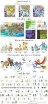 pokémon through the generations link to reddit guide at bottom