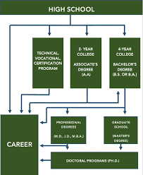 2 year degree college and career post secondary pathways