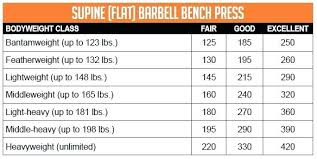 Bench Workout Routine Bench Press Fitness Chart Workout Everydayentropy Com