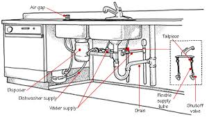 plumbing in a kitchen sink kitchen plumbing systems