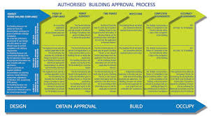 100 build in stages house plans home builders in darwin g j