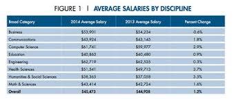 cv format for biomedical engineers salary range computer engineering salary chart computers can earn money