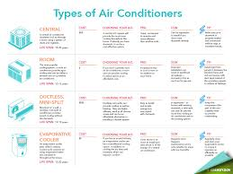 Central Air Conditioning Estimate by Air Conditioning Service Knoxville Tn Abbott