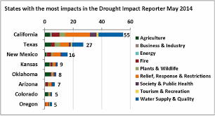 California Wildfire Database by May 2014 Drought And Impact Summary