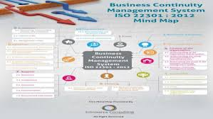 iso map business continuity management system iso 22301 2012 mind map