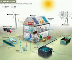 off grid living ideas the off grid dilemma survival homesteads and solar