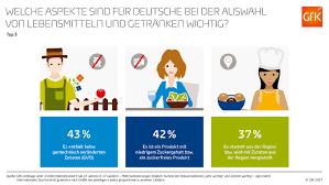 Mc Donalds Bad Mergentheim Marktforschung Und User Experience Gfk Germany