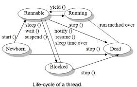 suspend and resume thread life cycle in java