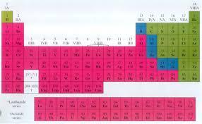 Nonmetals In The Periodic Table Metals Semi Metals Nonmetals In The Periodic Table