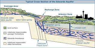 The Location Of The Water Table Is Subject To Change Introduction To The Edwards Aquifer