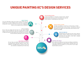 interior painting design services interior color design kansas