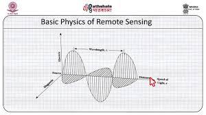 Physics Of Light Atiqur Rahman Emr Basic Physics Of Remote Sensing Youtube