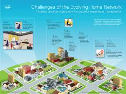 home network design project challenges of the evolving home network infographic
