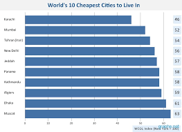 Cheapest Cities To Live In The World | 10 cheapest cities and places to live in world infographics