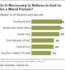 the world u0027s muslims religion politics and society pew research