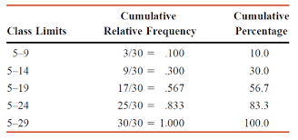 Relative Frequency Table Definition Statistics