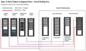 data center cabling point to point versus structured cabling siemon
