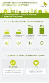 assurance chambre udiant logement étudiant quand prévoir une assurance habitation