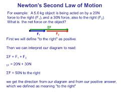 newtons second law of motion meaning
