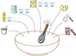 recette de cuisine gateau au yaourt gâteau au yaourt recette en dessin cuisine