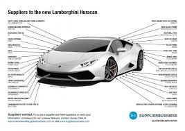 lamborghini huracan pdf suppliers to the lamborghini huracan supplierinsight