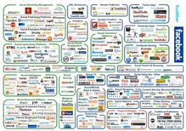 Social Media Landscape by Which Social Media Channels Are Best For My Business Aspe Training