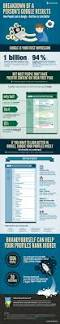 Best Resume Google by Infographic How To Rank For Your Name In Google Hint Use Social