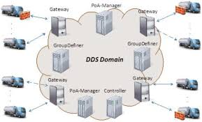a dds based middleware for scalable tracking communication and