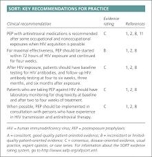 postexposure prophylaxis against human immunodeficiency virus