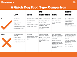 dog food research by reviews com the malamute blog