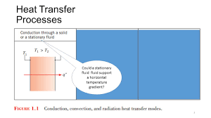 basic concepts of heat transfer ppt download