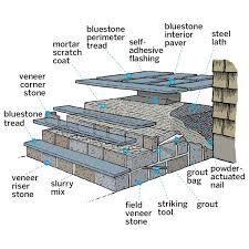 how to clean bluestone concrete front steps with stone veneer u2026 pinteres u2026