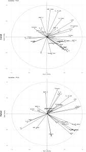 frontiers changes in host immune u2013endocrine relationships during